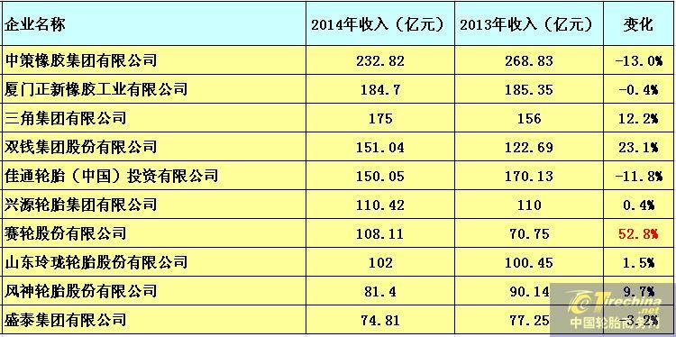 2015收入排行榜