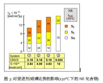 《华宇网址开户_促进剂对硫化橡胶的影响研究(朗盛)》